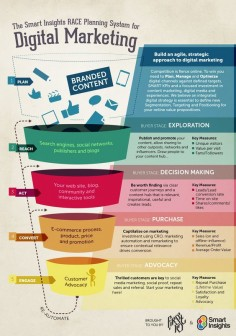 Race Digital Strategy Funnel infographic - Smart Insights