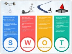 Tweet Understanding SWOT analysis – need of your business! Summary: There are number of theories, which exhibit a greater effect on marketing plans of a business or an organization. Among all these, SWOT turns to be a perfect blend of…