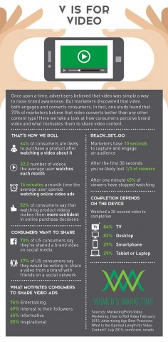 V is for Video Infographic