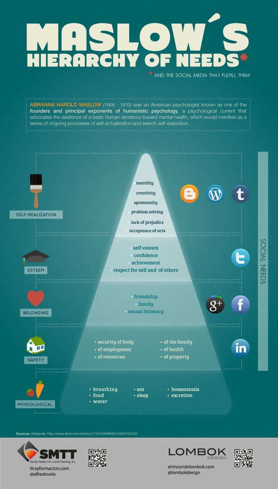 Maslow's Hierarchy of Needs (and the Social Media that Fulfill Them)  We feel Pinterest should be added to this, but still a good #infographic none the less.