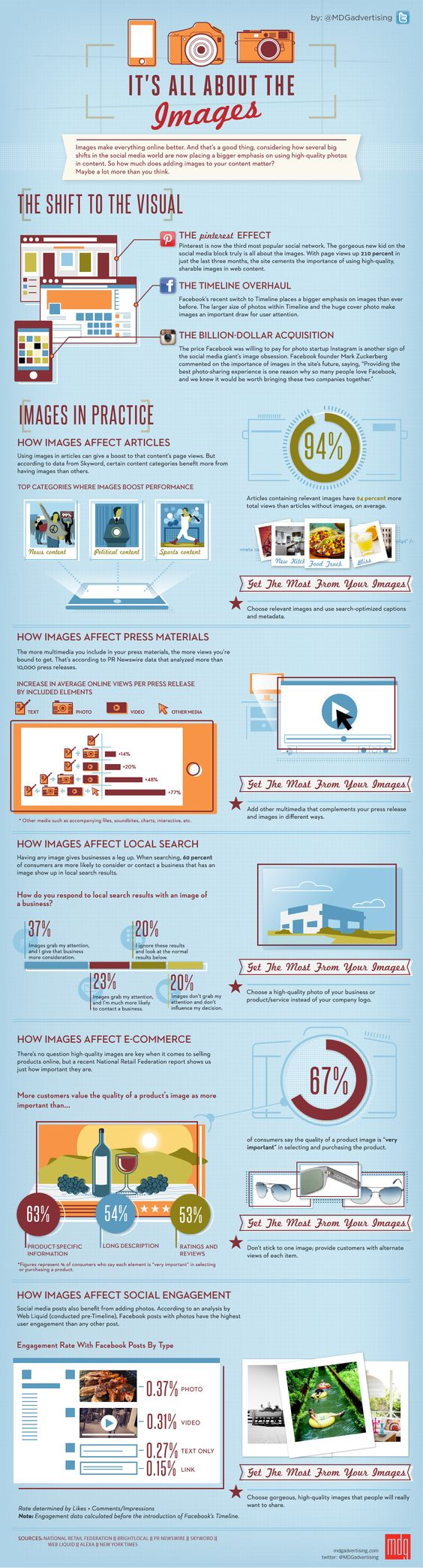 Very informational (and well-designed) infographic about the use of images in digital marketing.