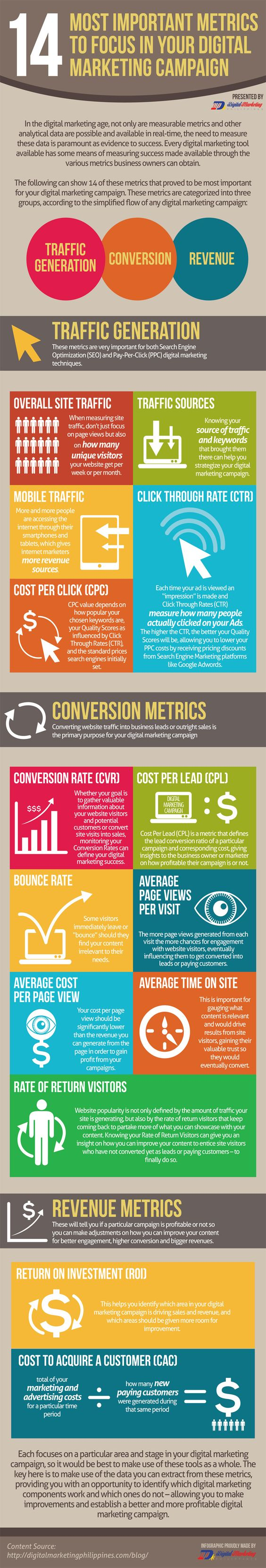 14 Most important metrics to focus on your next digital #marketing campaign