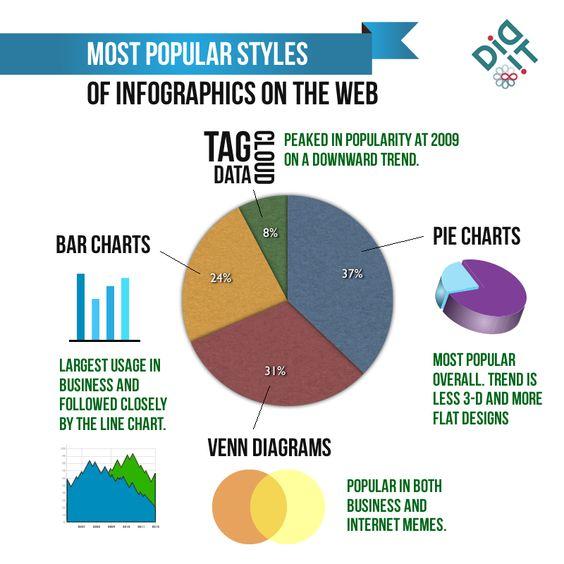 Infographics trends