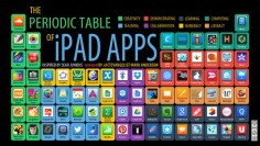 I was recently inspired by Sean Junkins' (@Sally Junkins) periodic table of iPad Apps. I thought it was a really useful too – being able to map Apps to activities – I thought it a real…