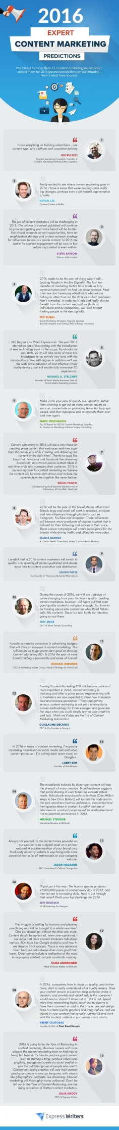 The Future of Content Marketing: 19 Experts Share Their 2016 Predictions - infographic