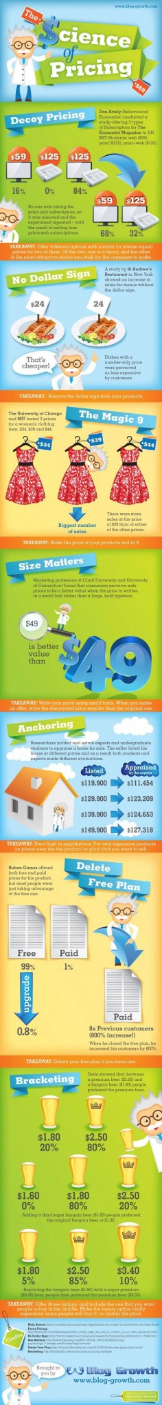 This is a great info graphic on pricing and pricing   Share :-)