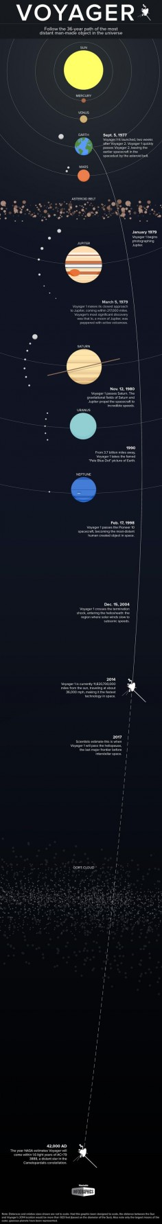 To celebrate Voyager's accomplishments and enduring legacy, we've charted some of the spacecraft's biggest moments.