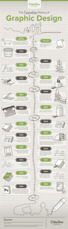 ⚠️ 17,000 years of graphic design history in one awesome infographic!