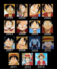 All the years of Luffy from One Piece