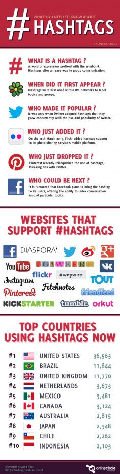 How #Hashtags Work?