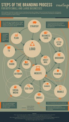 Steps Of The Branding Process For Both Small And Large Businesses [INFOGRAPHIC]