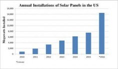 US solar power market hits all-time high After a rocky start, the American solar market is taking off and growing faster than coal and natural gas power. What will it take to make it go truly mainstream?