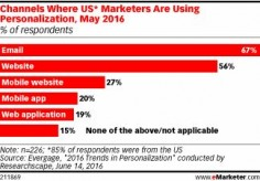 With increasing access to marketing data, practitioners are able to refine their personalization efforts more and more. And well over half of US marketers are carrying this out through their emails and websites, according to research.